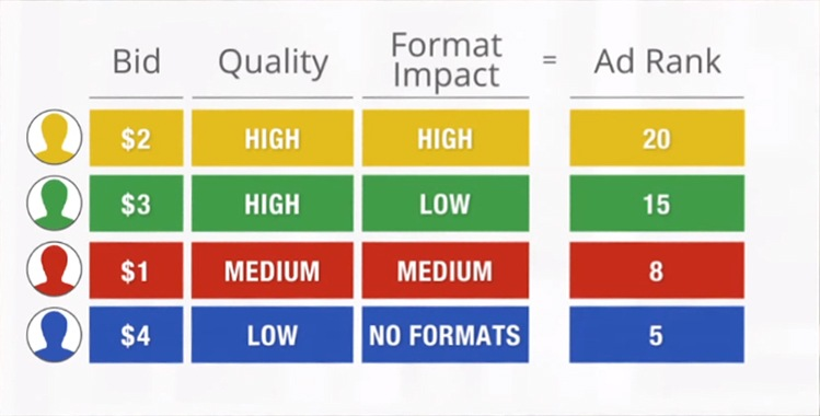 Google Expanded Text Ads Ad Rank Quality Score