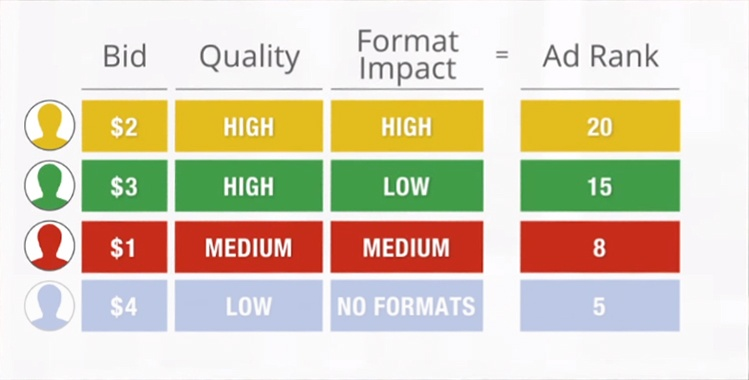 Google Expanded Text Ads Ad Rank Quality Score Winners Disqualified