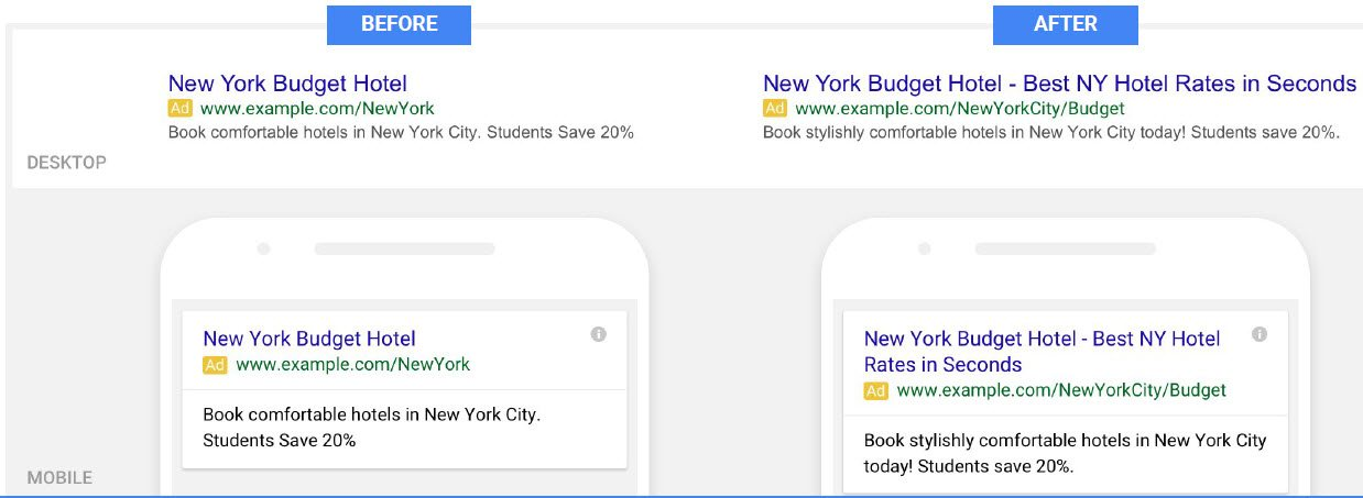 Google Expanded Text Ads AdWords Desktop Mobile Example