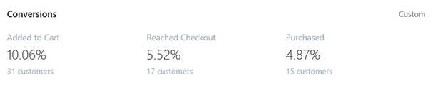 case god konverteringsrate seo shopify webshop