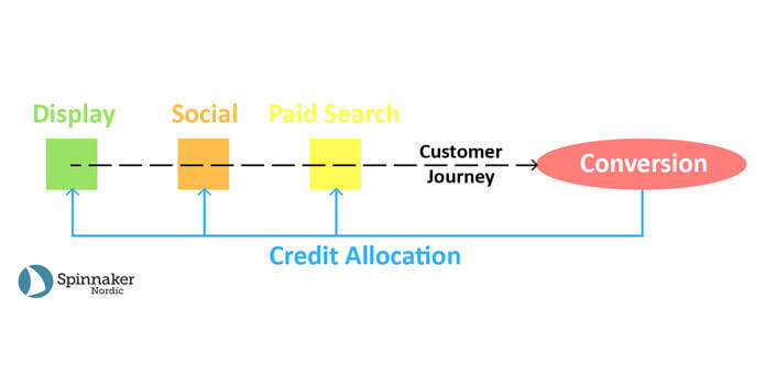 customer journey marketing attribution