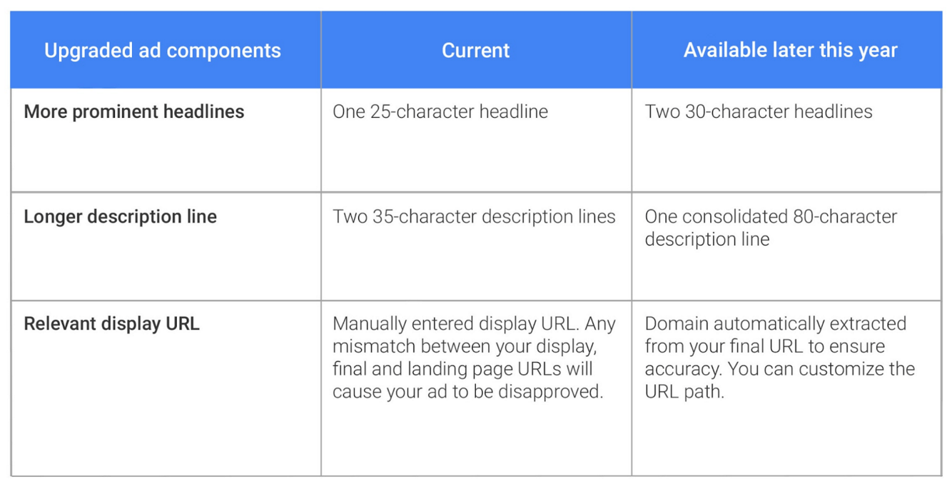 Google Expanded Text Ads Explained