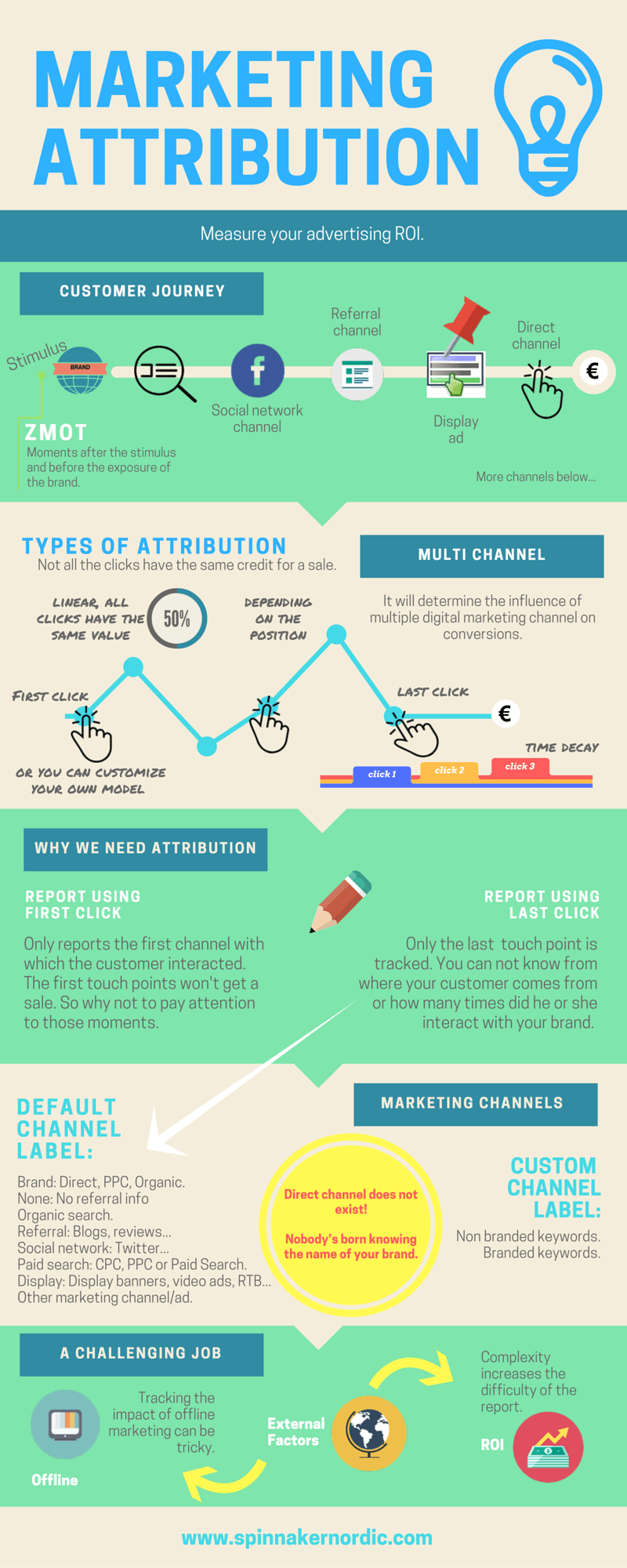 infographic marketing attribution