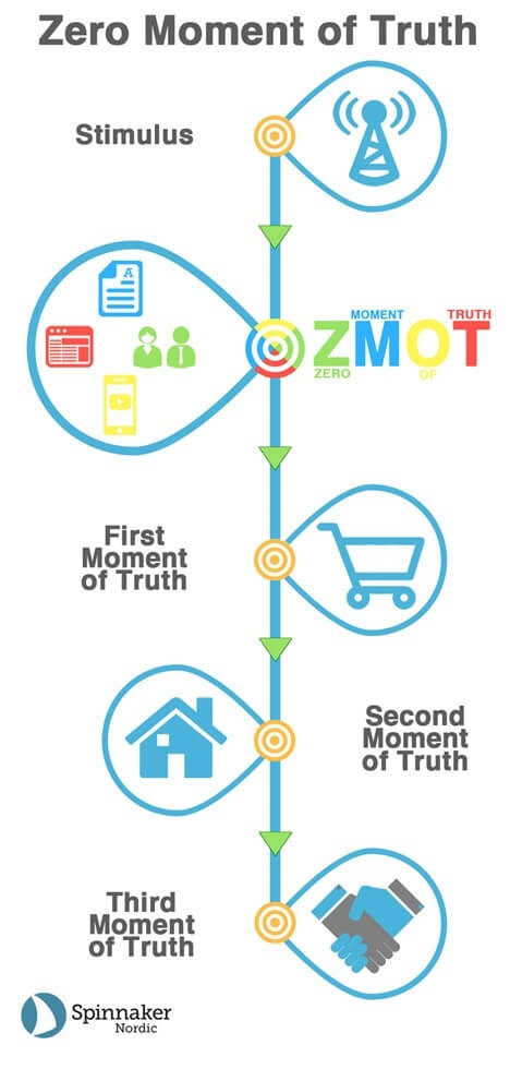 zmot marketing attribution