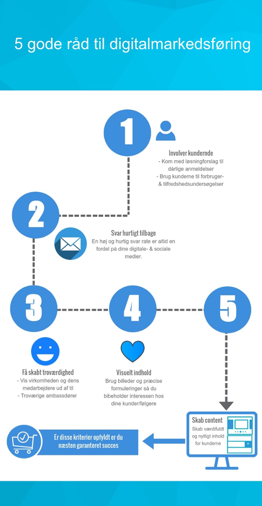 Infografik - Kundepleje de sociale medier