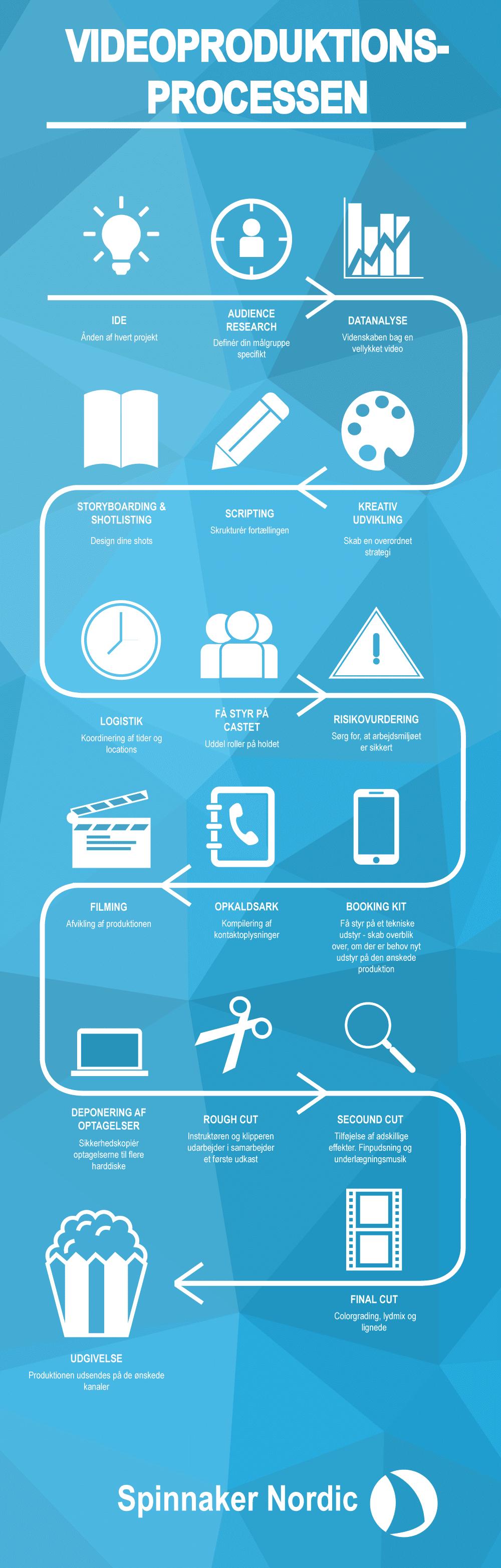 Videoproduktionsprocessen infografik